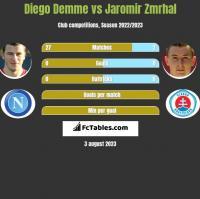 Diego Demme vs Jaromir Zmrhal h2h player stats