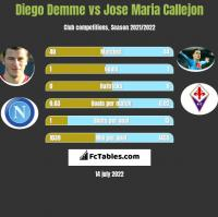 Diego Demme vs Jose Maria Callejon h2h player stats
