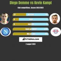 Diego Demme vs Kevin Kampl h2h player stats