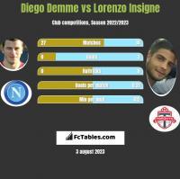 Diego Demme vs Lorenzo Insigne h2h player stats