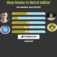 Diego Demme vs Marcel Sabitzer h2h player stats