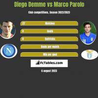 Diego Demme vs Marco Parolo h2h player stats