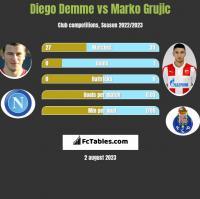 Diego Demme vs Marko Grujic h2h player stats