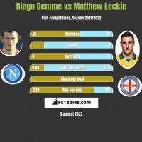 Diego Demme vs Matthew Leckie h2h player stats
