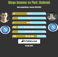 Diego Demme vs Piotr Zielinski h2h player stats