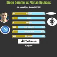 Diego Demme vs Florian Neuhaus h2h player stats