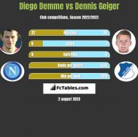 Diego Demme vs Dennis Geiger h2h player stats