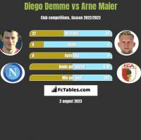 Diego Demme vs Arne Maier h2h player stats