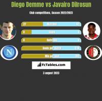 Diego Demme vs Javairo Dilrosun h2h player stats