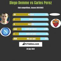 Diego Demme vs Carles Perez h2h player stats