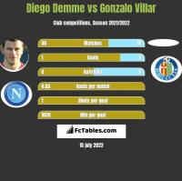 Diego Demme vs Gonzalo Villar h2h player stats