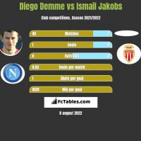 Diego Demme vs Ismail Jakobs h2h player stats