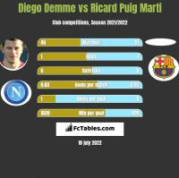 Diego Demme vs Ricard Puig Marti h2h player stats