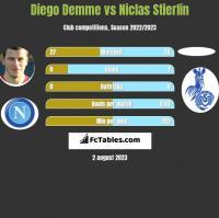 Diego Demme vs Niclas Stierlin h2h player stats