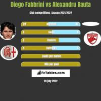 Diego Fabbrini vs Alexandru Rauta h2h player stats