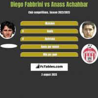 Diego Fabbrini vs Anass Achahbar h2h player stats