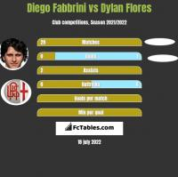 Diego Fabbrini vs Dylan Flores h2h player stats