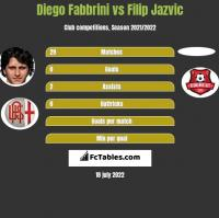 Diego Fabbrini vs Filip Jazvic h2h player stats