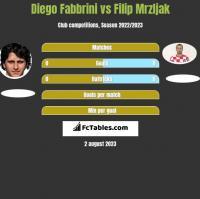 Diego Fabbrini vs Filip Mrzljak h2h player stats