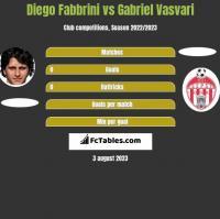 Diego Fabbrini vs Gabriel Vasvari h2h player stats