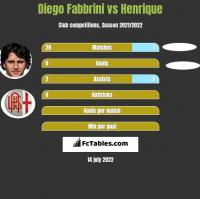 Diego Fabbrini vs Henrique h2h player stats