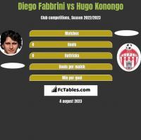 Diego Fabbrini vs Hugo Konongo h2h player stats
