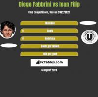 Diego Fabbrini vs Ioan Filip h2h player stats