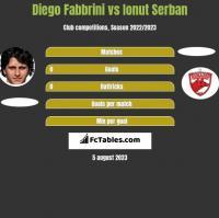 Diego Fabbrini vs Ionut Serban h2h player stats
