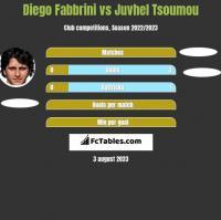 Diego Fabbrini vs Juvhel Tsoumou h2h player stats