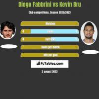 Diego Fabbrini vs Kevin Bru h2h player stats