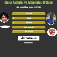 Diego Fabbrini vs Mamoutou N'Diaye h2h player stats
