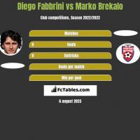 Diego Fabbrini vs Marko Brekalo h2h player stats
