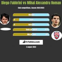 Diego Fabbrini vs Mihai Alexandru Roman h2h player stats