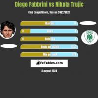 Diego Fabbrini vs Nikola Trujic h2h player stats