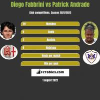 Diego Fabbrini vs Patrick Andrade h2h player stats