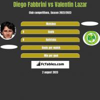 Diego Fabbrini vs Valentin Lazar h2h player stats