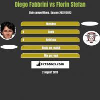 Diego Fabbrini vs Florin Stefan h2h player stats