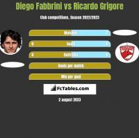 Diego Fabbrini vs Ricardo Grigore h2h player stats