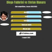 Diego Fabbrini vs Stefan Blanaru h2h player stats