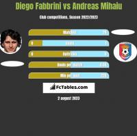 Diego Fabbrini vs Andreas Mihaiu h2h player stats