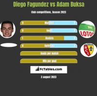 Diego Fagundez vs Adam Buksa h2h player stats