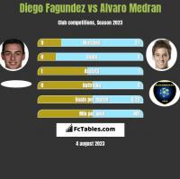 Diego Fagundez vs Alvaro Medran h2h player stats