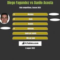 Diego Fagundez vs Danilo Acosta h2h player stats