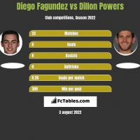Diego Fagundez vs Dillon Powers h2h player stats