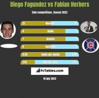 Diego Fagundez vs Fabian Herbers h2h player stats