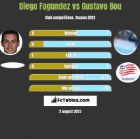 Diego Fagundez vs Gustavo Bou h2h player stats