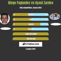 Diego Fagundez vs Gyasi Zardes h2h player stats