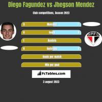 Diego Fagundez vs Jhegson Mendez h2h player stats