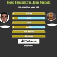 Diego Fagundez vs Juan Agudelo h2h player stats