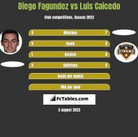 Diego Fagundez vs Luis Caicedo h2h player stats